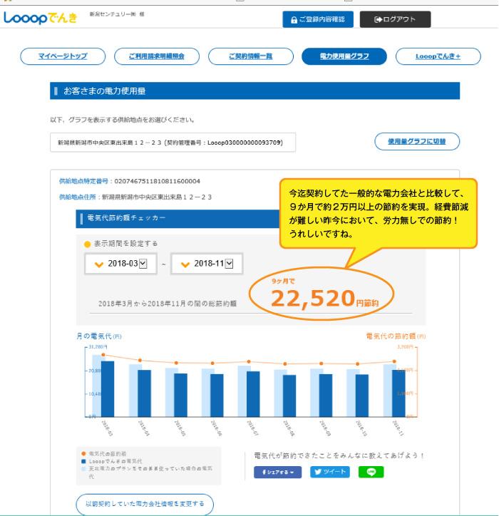 9カ月間で約2万円の削減