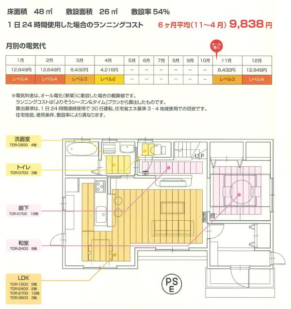床面積48平方メートル 敷設面積26平方メートル 敷設率54% 1日24時間使用した場合のランニングコスト 6ヶ月平均(11月から4月)9,838円