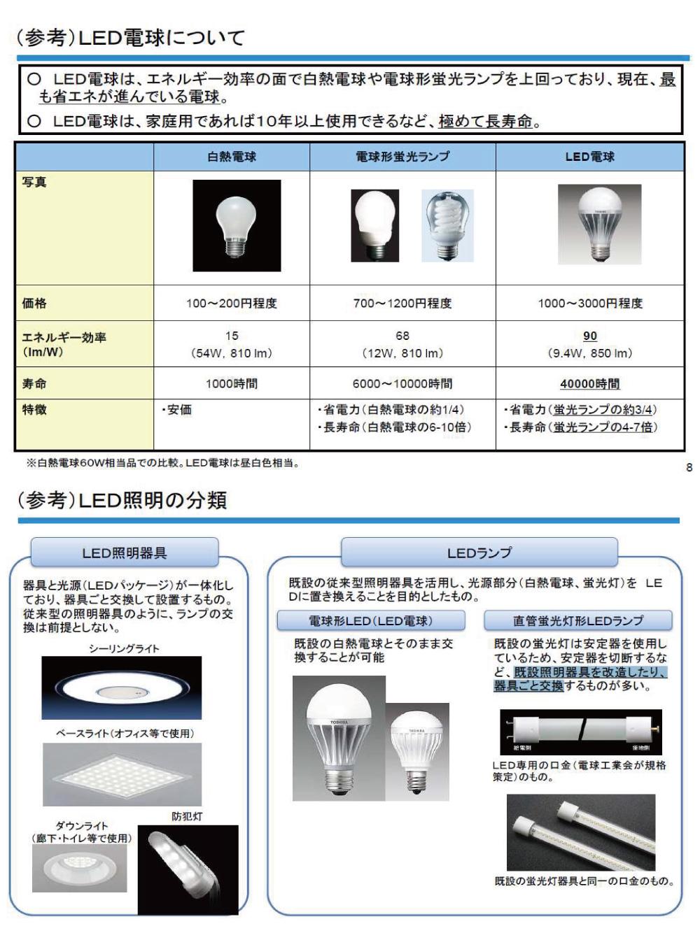 灯 中止 蛍光 製造