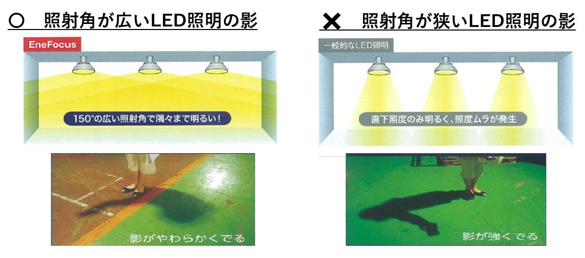 照射角が広いLED照明の影と照射角が狭いLED照明の影の比較