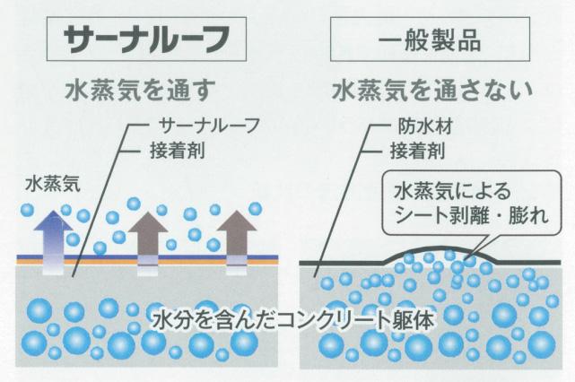 サーナルーフは水蒸気を通す