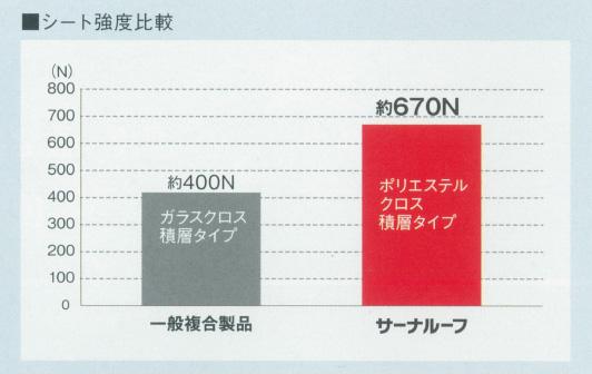 サーナルーフは一般製品と比べて強度は約1.5倍の約670N