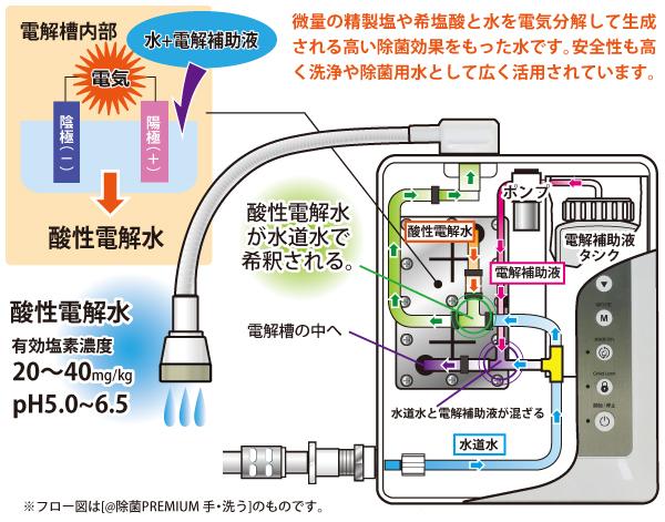 微量の精製塩や希塩酸と水を電気分解して生成される高い除菌効果を持った水です。安全性も高く洗浄や除菌用水として広く活用されています。